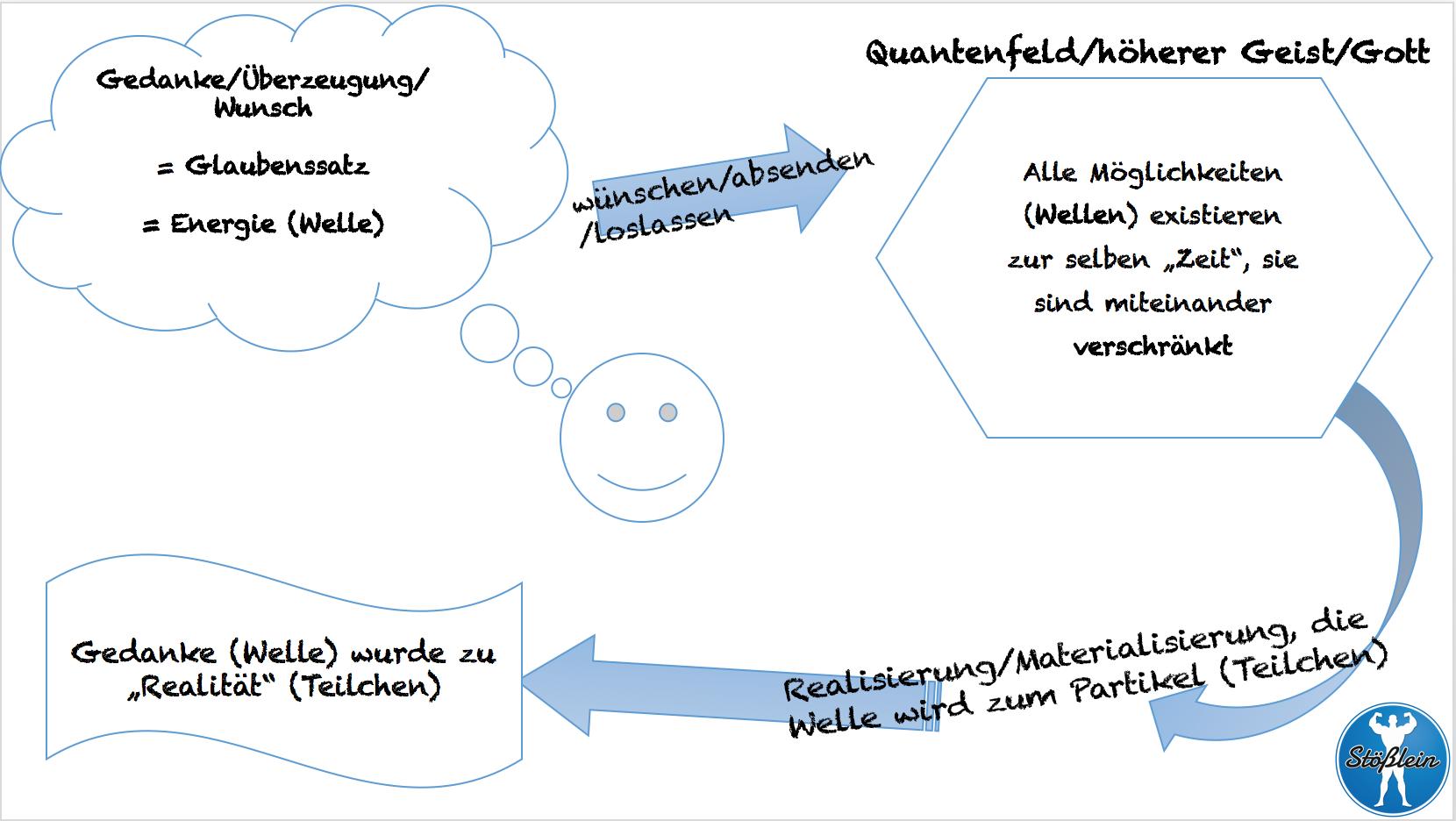 Charmant Roper Elektroherd Schaltplan Ideen - Der Schaltplan ...